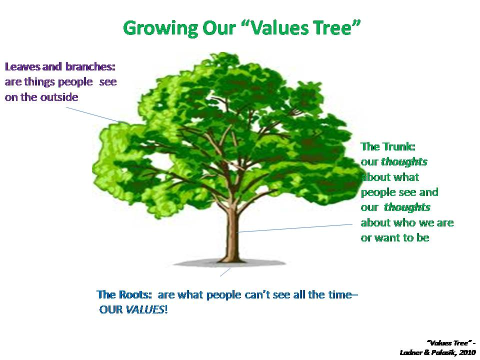 value of trees