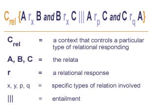 combinatorial entailment | Association for Contextual